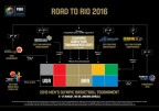 Cómo será el Preolímpico de Río 2016