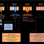 El nuevo calendario de competición que quiere la FIBA